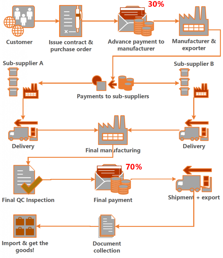Asian high value payment systems