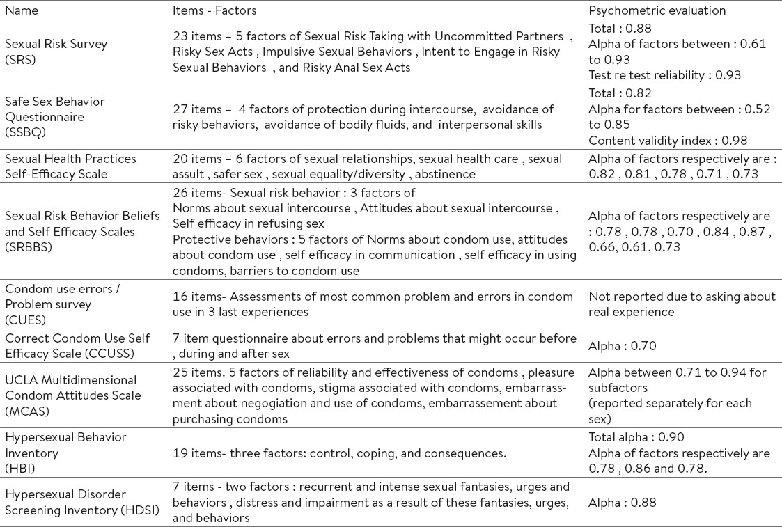 Condom human questionnaire sexuality use