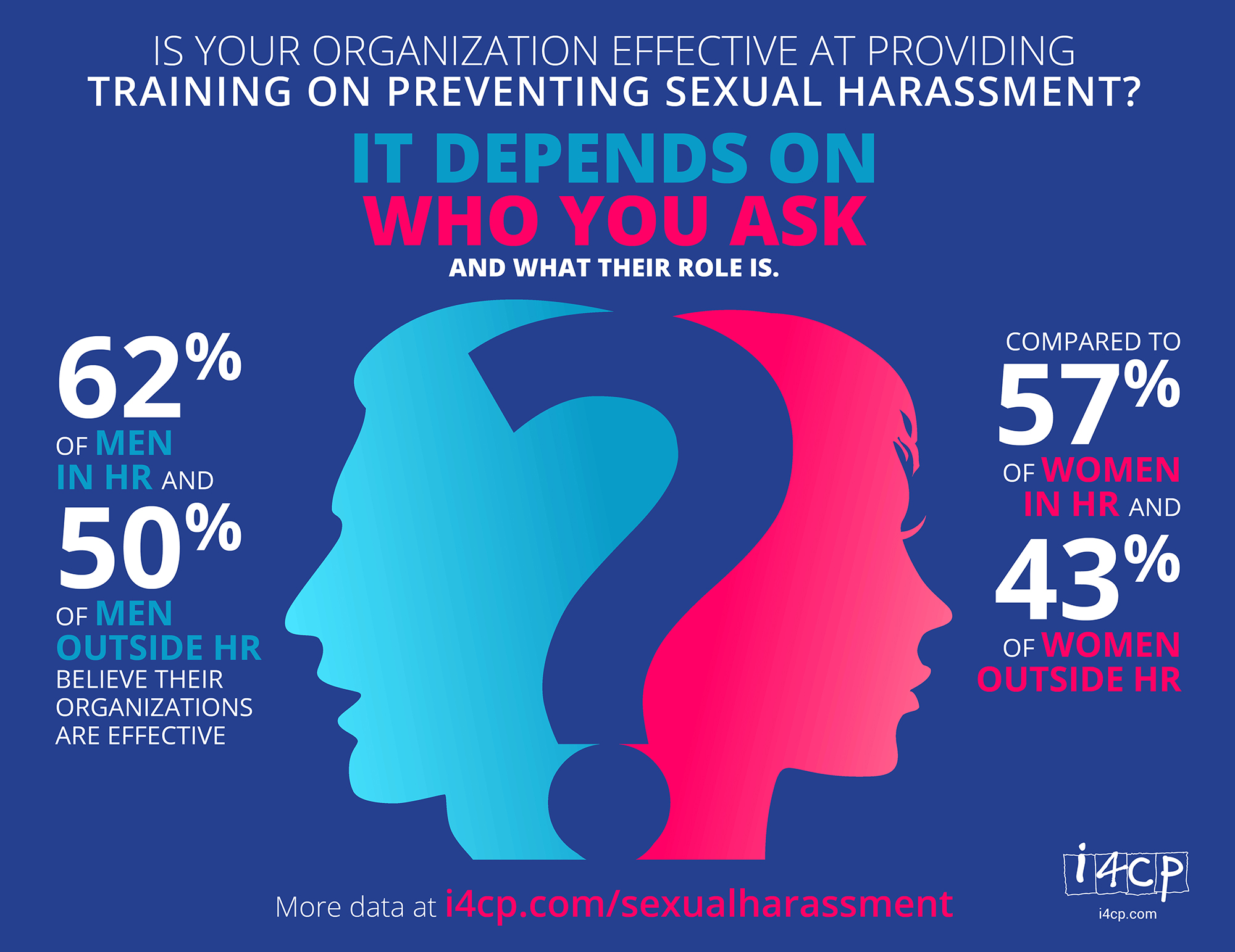 Sexual harassment and diversity training